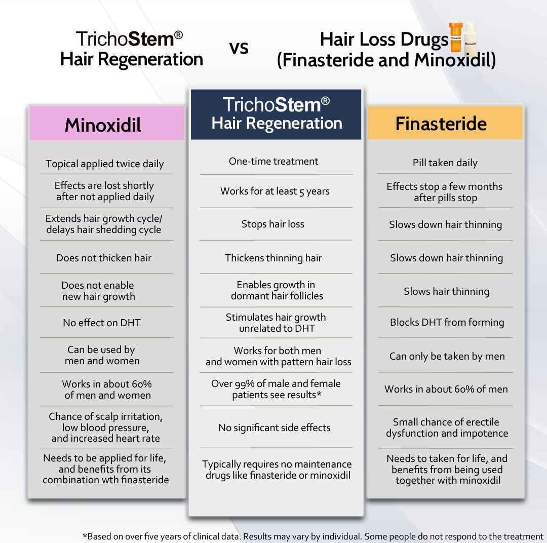 TrichoStem™ Hair Regeneration VS Other Hair Restoration